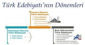 Türk Edebiyatının Tarihi Dönemleri, Türk Edebiyatının Dönemleri nelerdir